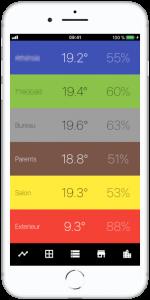 Affichage des températures et taux d'humidité de chaque pièce